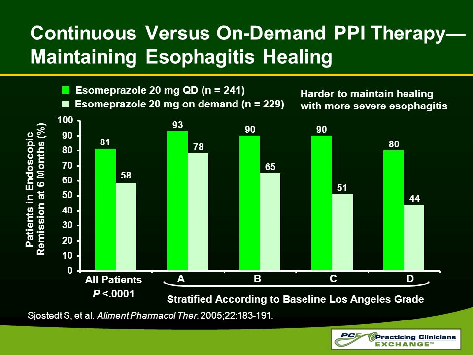 Continuous Versus On-Demand PPI Therapy— Maintaining Esophagitis Healing Sjostedt S, et al.