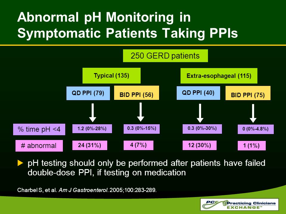 BID PPI (56) 250 GERD patients Typical (135) QD PPI (79) Abnormal pH Monitoring in Symptomatic Patients Taking PPIs  pH testing should only be performed after patients have failed double-dose PPI, if testing on medication Extra-esophageal (115) BID PPI (75) QD PPI (40) 1.2 (0%-28%) 0.3 (0%-15%) 0 (0%-4.8%) 0.3 (0%-30%) % time pH <4 24 (31%) 4 (7%) 1 (1%) 12 (30%) # abnormal Charbel S, et al.