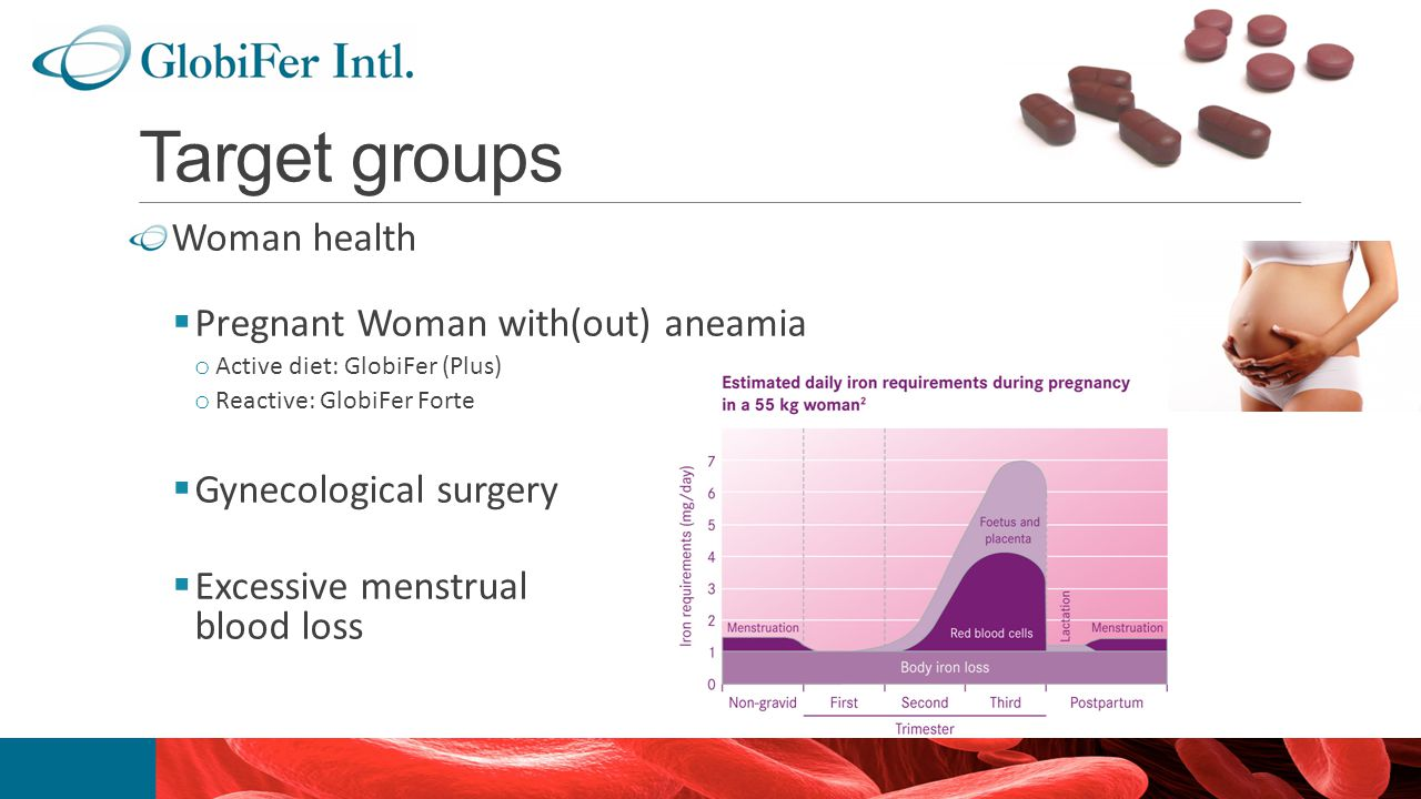 Target groups Woman health  Pregnant Woman with(out) aneamia o Active diet: GlobiFer (Plus) o Reactive: GlobiFer Forte  Gynecological surgery  Exce