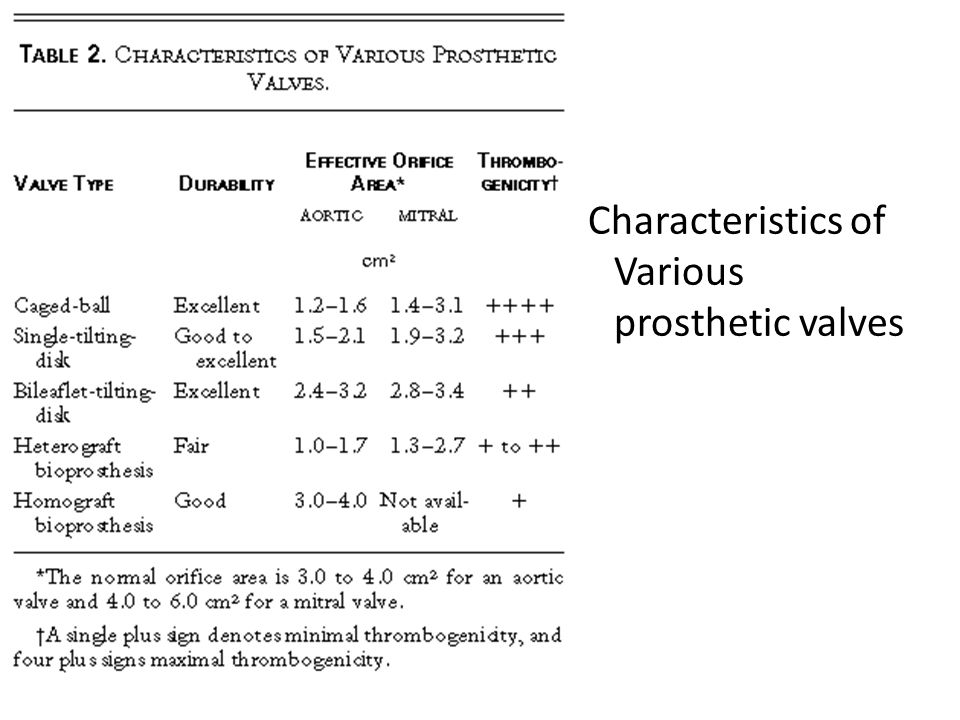 Characteristics of Various prosthetic valves