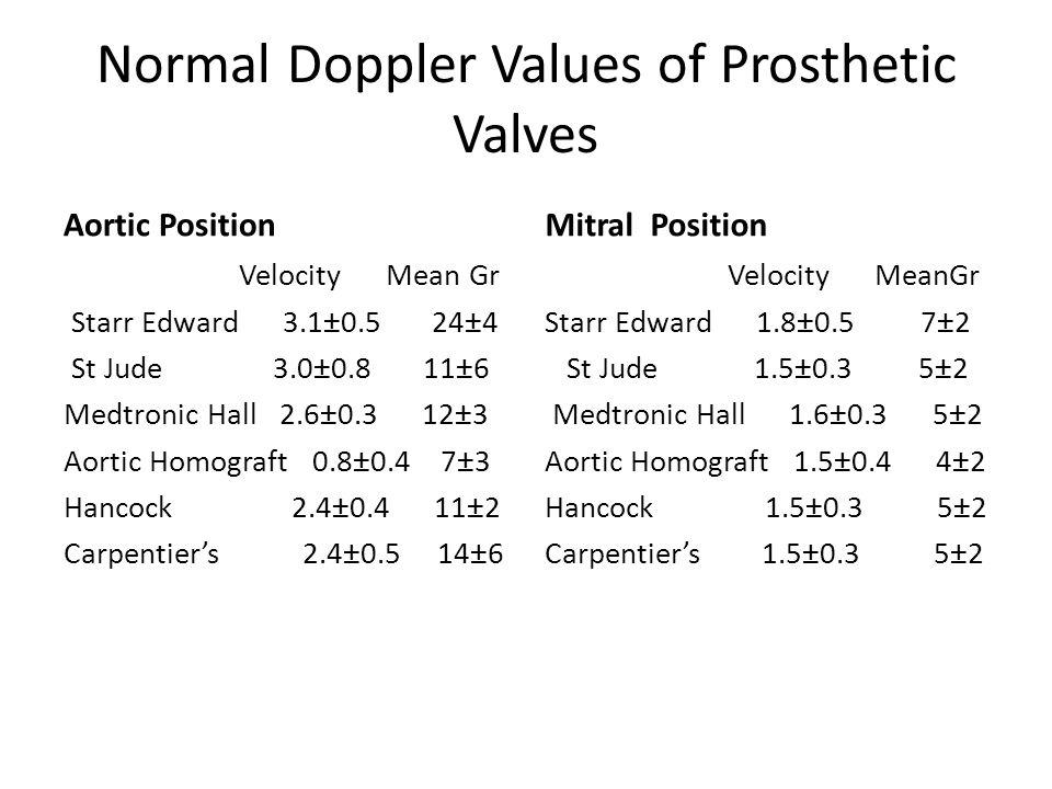 Normal Doppler Values of Prosthetic Valves Aortic Position Velocity Mean Gr Starr Edward 3.1±0.5 24±4 St Jude 3.0±0.8 11±6 Medtronic Hall 2.6±0.3 12±3