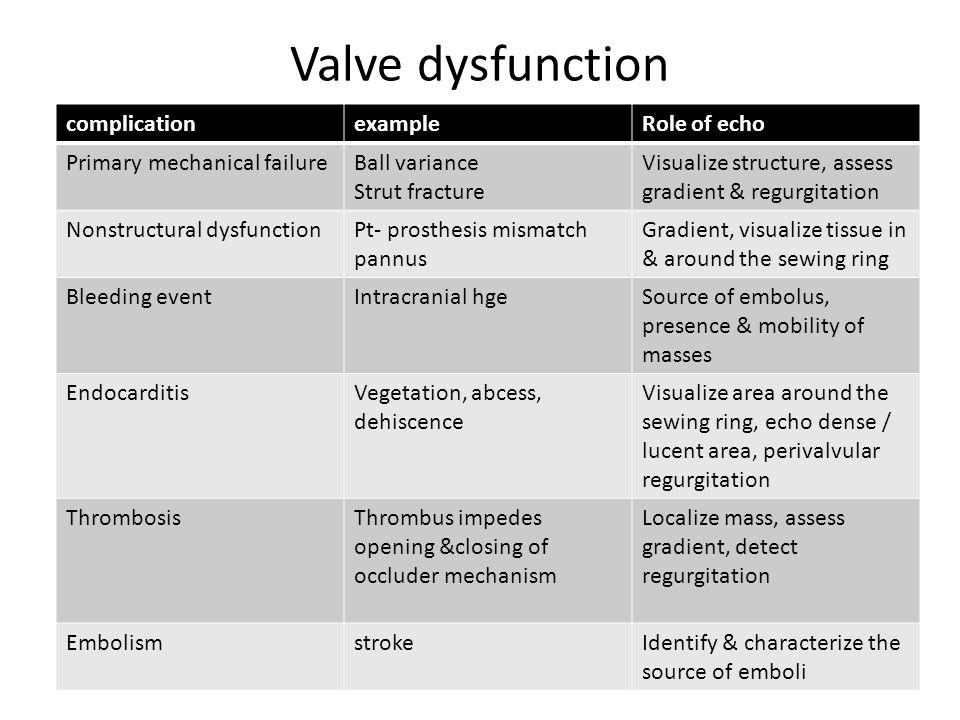 Valve dysfunction complicationexampleRole of echo Primary mechanical failureBall variance Strut fracture Visualize structure, assess gradient & regurg