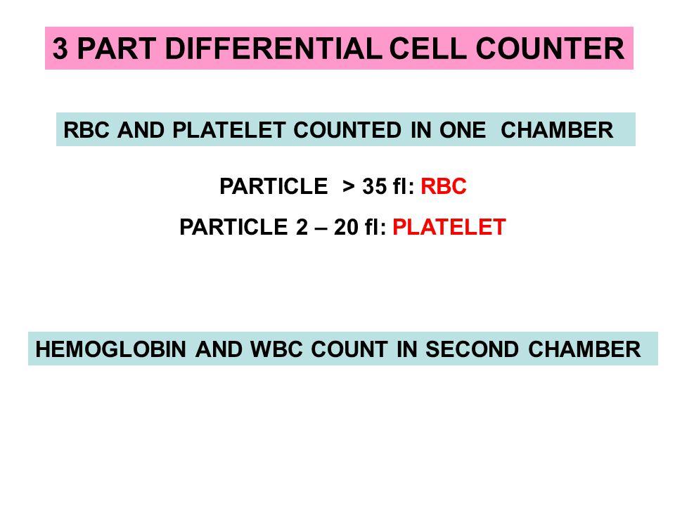 Hb: L 10.1 g/dL RBC: 4.89 x 10 6 / uL HCT: L 31.9 % MCV:L 65.0 fl MCH: L 22.8 pg MCHC: L 30.5 g/dL RDW:H 17.2 % WBC: 7.5 x 10 3 / uL PLT: 418 x 10 3 /ul