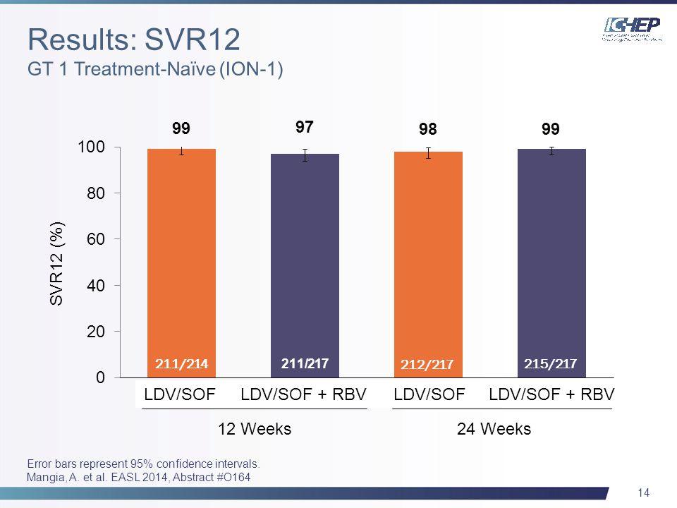 14 Error bars represent 95% confidence intervals. Mangia, A. et al. EASL 2014, Abstract #O164 211/217 12 Weeks24 Weeks LDV/SOF + RBV 211/214 212/217 S