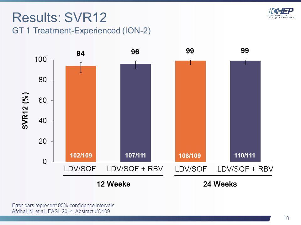 18 107/111 12 Weeks24 Weeks LDV/SOF + RBV 102/109 108/109 SVR12 (%) 110/111 LDV/SOF + RBV LDV/SOF Error bars represent 95% confidence intervals.