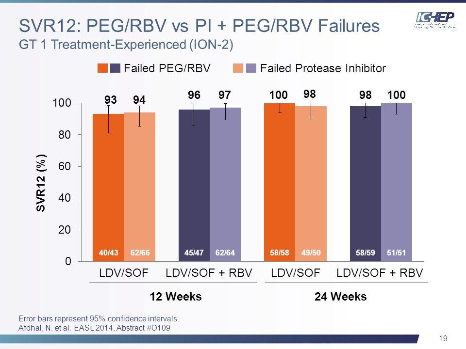 19 Error bars represent 95% confidence intervals. Afdhal, N. et al. EASL 2014, Abstract #O109 Failed PEG/RBVFailed Protease Inhibitor SVR12 (%) 40/43
