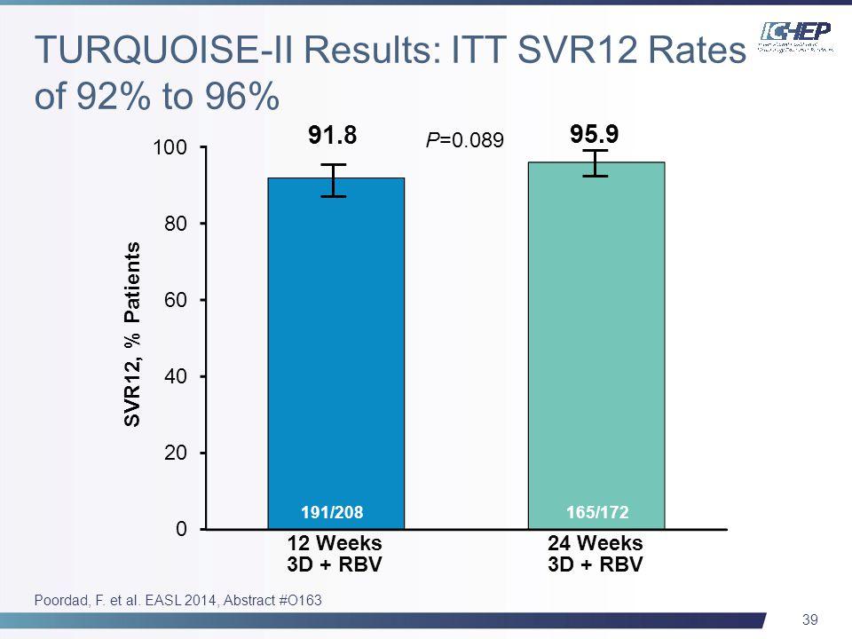 39 Poordad, F. et al. EASL 2014, Abstract #O163 SVR12, % Patients 12 Weeks 3D + RBV 91.8 191/208 95.9 165/172 24 Weeks 3D + RBV P=0.089