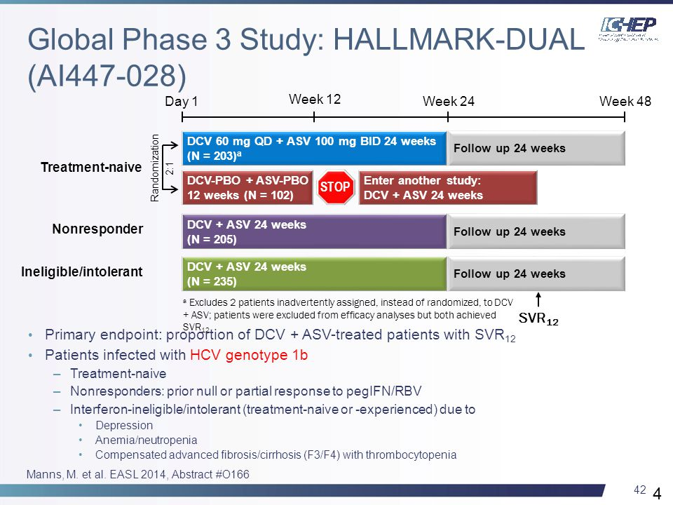 42 Primary endpoint: proportion of DCV + ASV-treated patients with SVR 12 Patients infected with HCV genotype 1b –Treatment-naive –Nonresponders: prior null or partial response to pegIFN/RBV –Interferon-ineligible/intolerant (treatment-naive or -experienced) due to Depression Anemia/neutropenia Compensated advanced fibrosis/cirrhosis (F3/F4) with thrombocytopenia 42 Manns, M.