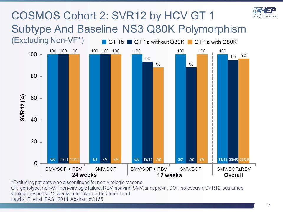7 GT 1b *Excluding patients who discontinued for non-virologic reasons GT, genotype; non-VF, non-virologic failure; RBV, ribavirin SMV, simeprevir; SOF, sofosbuvir; SVR12, sustained virologic response 12 weeks after planned treatment end Lawitz, E.