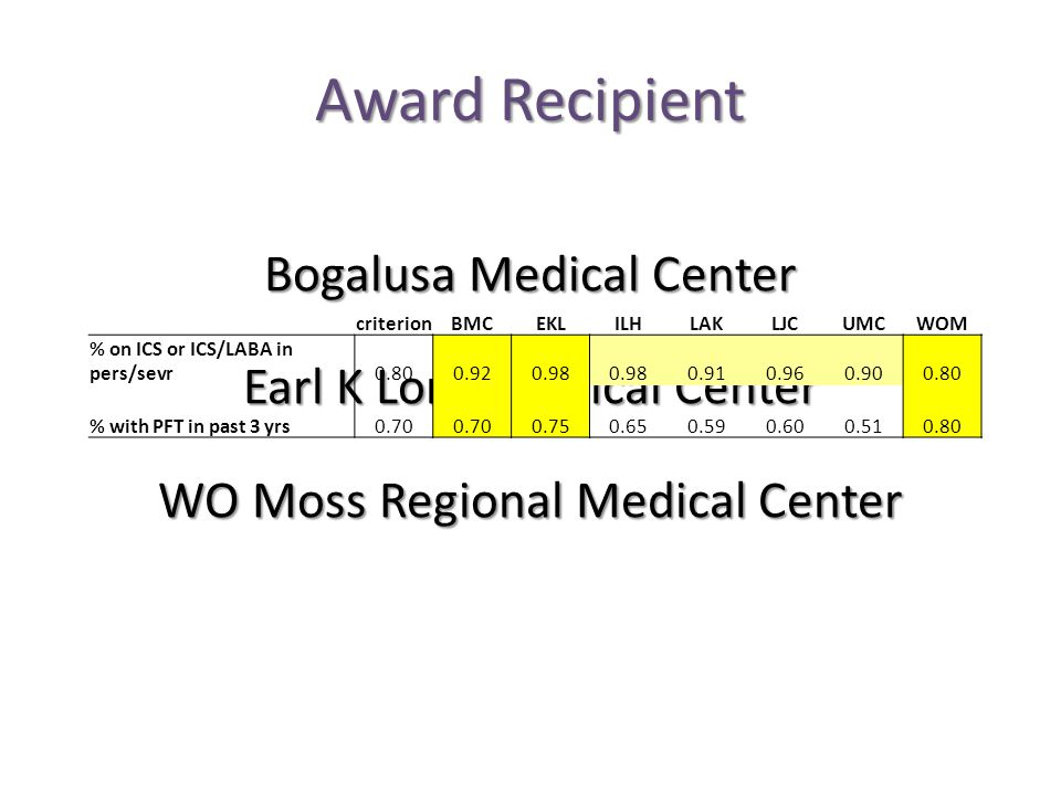 Award Recipient Bogalusa Medical Center Earl K Long Medical Center WO Moss Regional Medical Center criterionBMCEKLILHLAKLJCUMCWOM % on ICS or ICS/LABA in pers/sevr0.800.920.98 0.910.960.900.80 % with PFT in past 3 yrs0.70 0.750.650.590.600.510.80