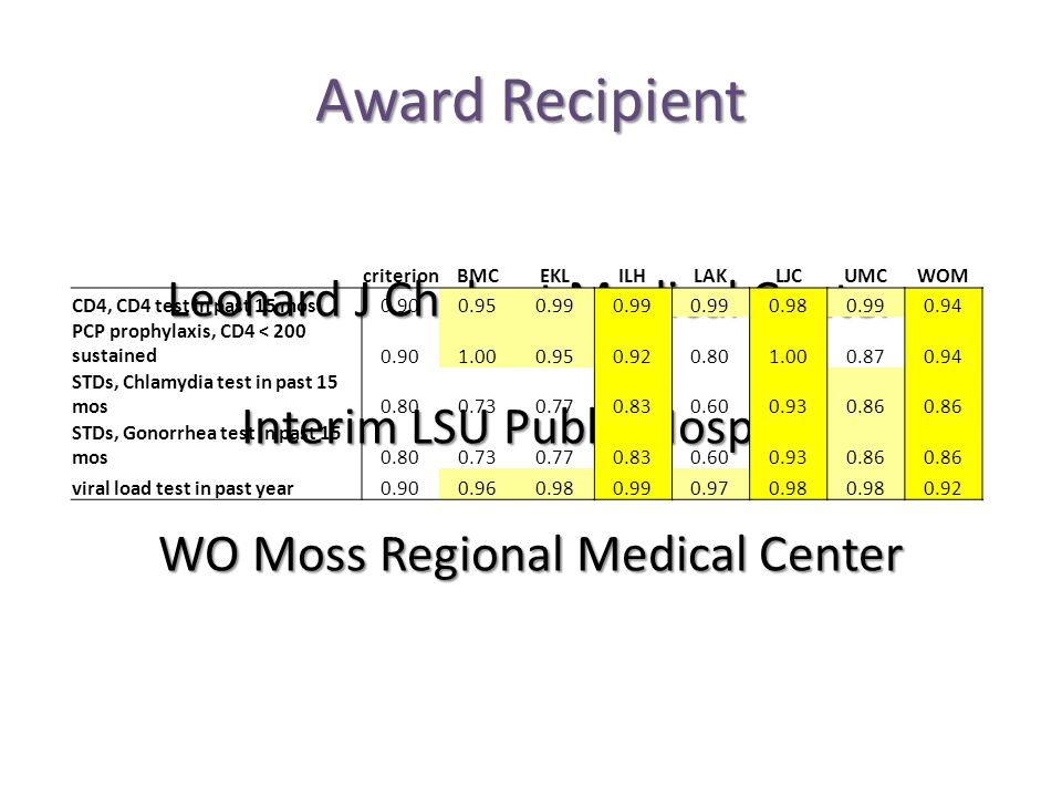 Award Recipient Leonard J Chabert Medical Center Interim LSU Public Hospital WO Moss Regional Medical Center criterionBMCEKLILHLAKLJCUMCWOM CD4, CD4 test in past 15 mos0.900.950.99 0.980.990.94 PCP prophylaxis, CD4 < 200 sustained0.901.000.950.920.801.000.870.94 STDs, Chlamydia test in past 15 mos0.800.730.770.830.600.930.86 STDs, Gonorrhea test in past 15 mos0.800.730.770.830.600.930.86 viral load test in past year0.900.960.980.990.970.98 0.92