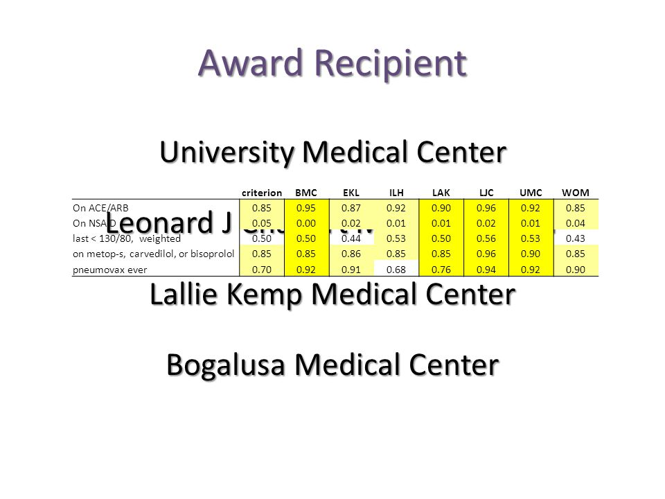 Award Recipient University Medical Center Leonard J Chabert Medical Center Lallie Kemp Medical Center Bogalusa Medical Center criterionBMCEKLILHLAKLJCUMCWOM On ACE/ARB0.850.950.870.920.900.960.920.85 On NSAID0.050.000.020.01 0.020.010.04 last < 130/80, weighted0.50 0.440.530.500.560.530.43 on metop-s, carvedilol, or bisoprolol0.85 0.860.85 0.960.900.85 pneumovax ever0.700.920.910.680.760.940.920.90