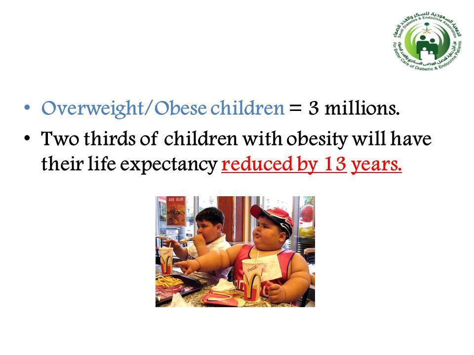 Overweight/Obese children = 3 millions.