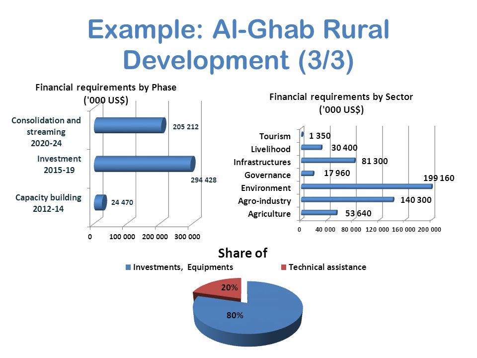 Example: Al-Ghab Rural Development (3/3)