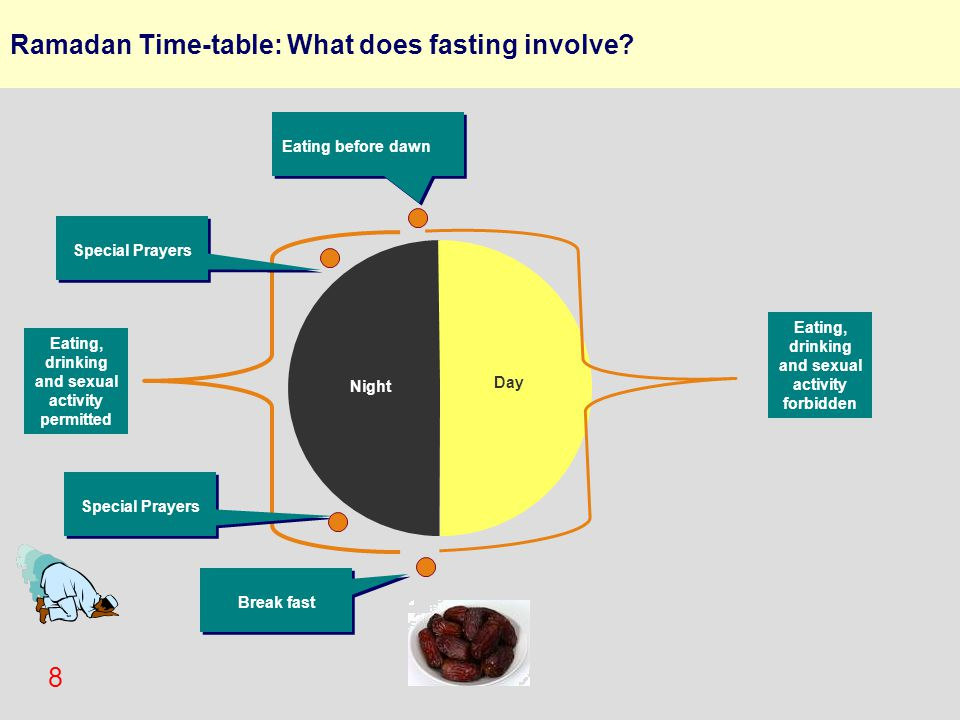 8 Ramadan Time-table: What does fasting involve? Eating before dawn Break fast Day Night Eating, drinking and sexual activity permitted Eating, drinki