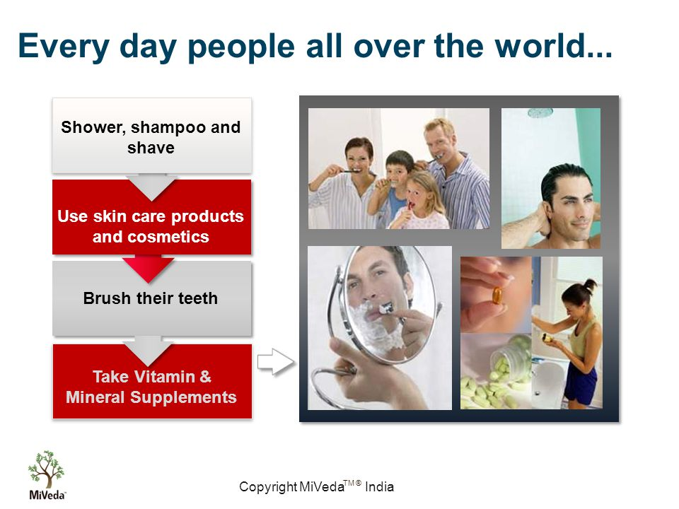 Copyright MiVeda India TM ® Brush their teeth Use skin care products and cosmetics Shower, shampoo and shave Every day people all over the world...
