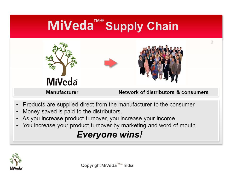 Copyright MiVeda India TM ® 2 2 Manufacturer Network of distributors & consumers Products are supplied direct from the manufacturer to the consumer Money saved is paid to the distributors.