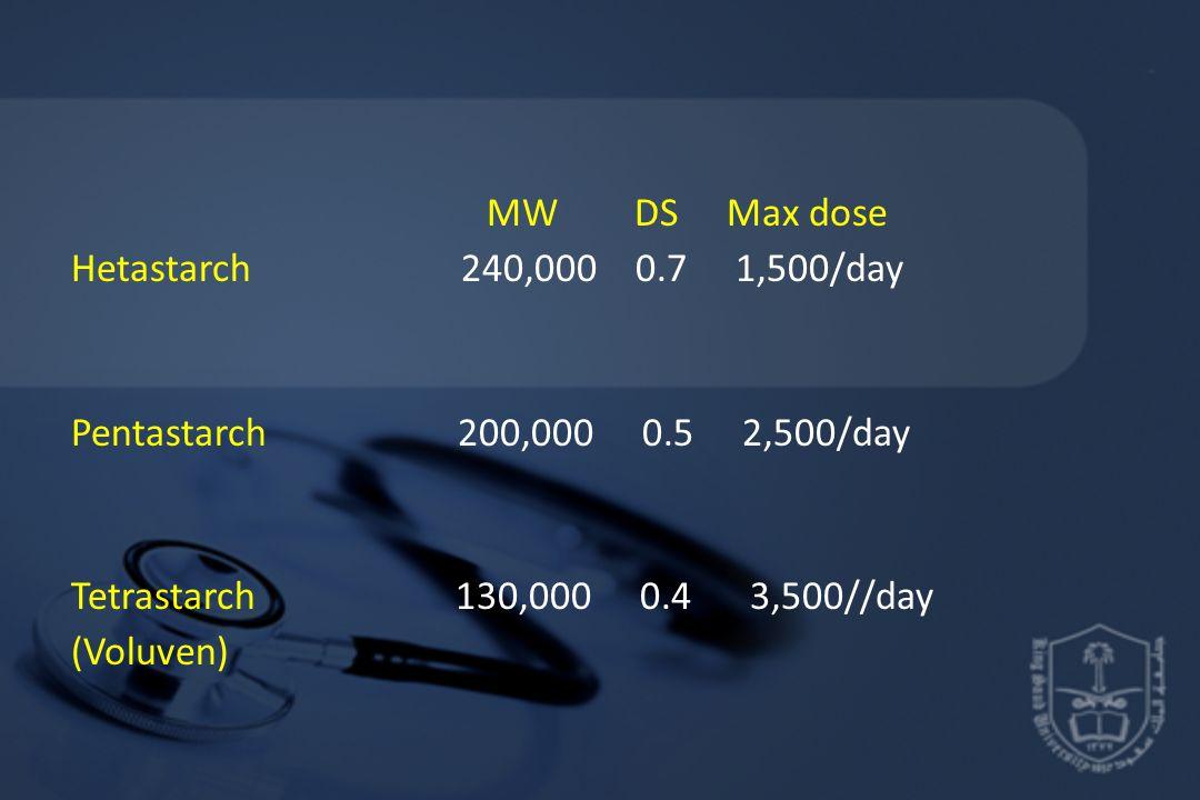 MW DS Max dose Hetastarch 240,000 0.7 1,500/day Pentastarch 200,000 0.5 2,500/day Tetrastarch 130,000 0.4 3,500//day (Voluven)