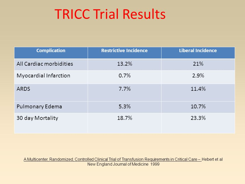 TRICC Trial Results ComplicationRestrictive IncidenceLiberal Incidence All Cardiac morbidities13.2%21% Myocardial Infarction0.7%2.9% ARDS 7.7% 11.4% Pulmonary Edema5.3%10.7% 30 day Mortality18.7%23.3% A Multicenter, Randomized, Controlled Clinical Trial of Transfusion Requirements in Critical Care – Hebert et al New England Journal of Medicine 1999