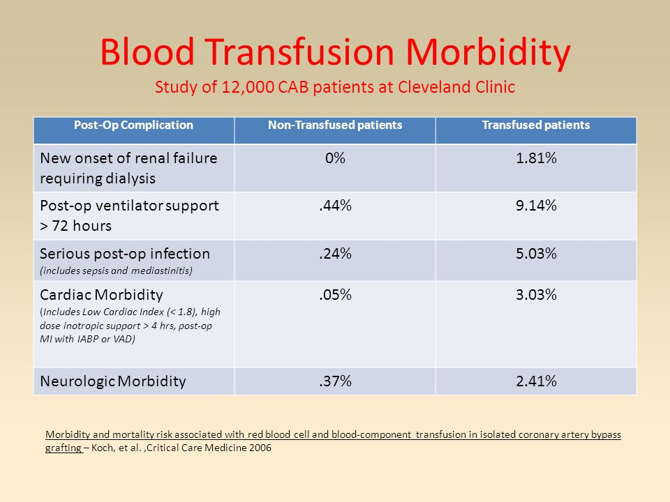 Blood Transfusion Morbidity Study of 12,000 CAB patients at Cleveland Clinic Post-Op ComplicationNon-Transfused patientsTransfused patients New onset of renal failure requiring dialysis 0%1.81% Post-op ventilator support > 72 hours.44%9.14% Serious post-op infection (includes sepsis and mediastinitis).24%5.03% Cardiac Morbidity (Includes Low Cardiac Index ( 4 hrs, post-op MI with IABP or VAD).05%3.03% Neurologic Morbidity.37%2.41% Morbidity and mortality risk associated with red blood cell and blood-component transfusion in isolated coronary artery bypass grafting – Koch, et al.,Critical Care Medicine 2006