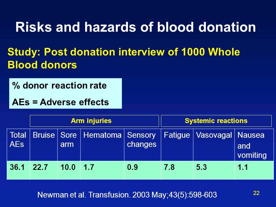 22 Risks and hazards of blood donation Study: Post donation interview of 1000 Whole Blood donors Total AEs BruiseSore arm HematomaSensory changes FatigueVasovagalNausea and vomiting 36.122.710.01.70.97.85.31.1 % donor reaction rate AEs = Adverse effects Newman et al.