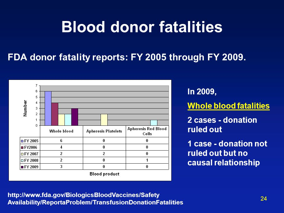 24 Blood donor fatalities FDA donor fatality reports: FY 2005 through FY 2009. In 2009, Whole blood fatalities 2 cases - donation ruled out 1 case - d