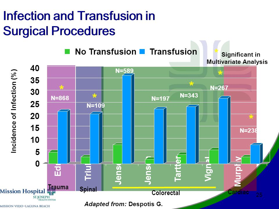 25 Infection and Transfusion in Surgical Procedures No TransfusionTransfusion * Significant in Multivariate Analysis Edna Triulzi Jensen Vignal Murphy 0 5 10 15 20 25 30 35 40 Incidence of Infection (%) N=868 N=589 N=197 N=343 N=267 N=238 N=109 * * * * * Tartter Cardiac Spinal Trauma Colorectal Adapted from: Despotis G.