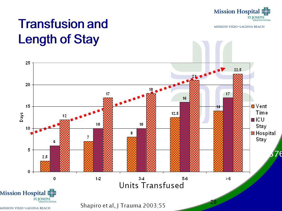 n = 576 Units Transfused Transfusion and Length of Stay 28 Shapiro et al, J Trauma 2003;55