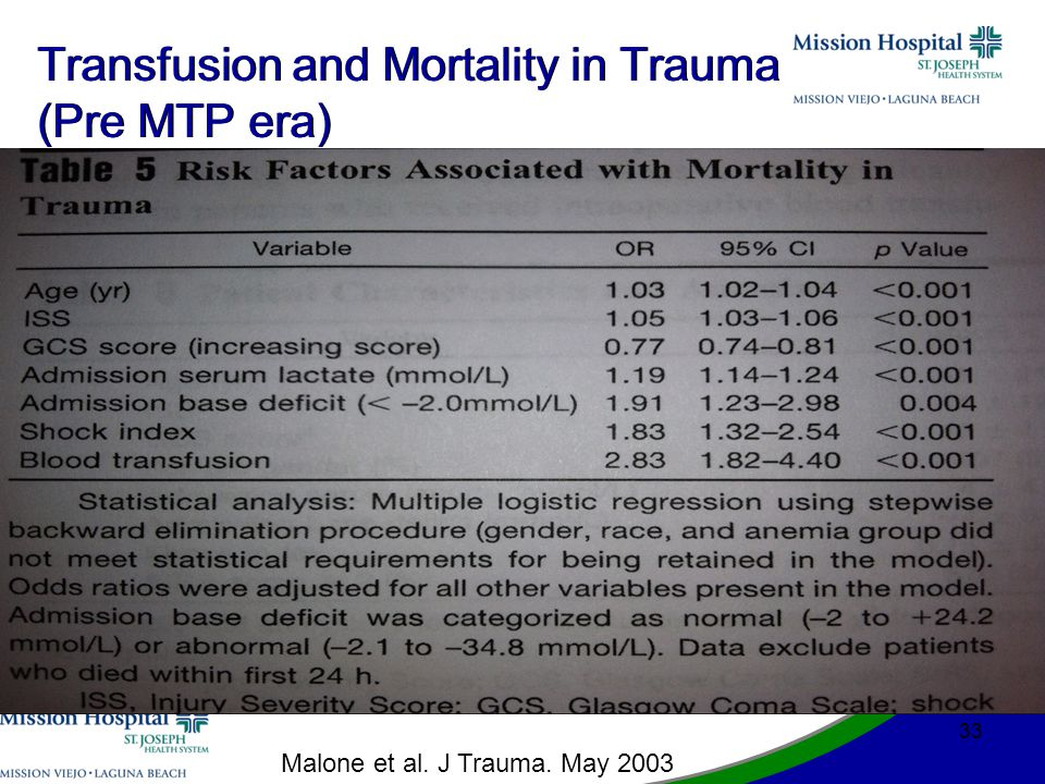 Transfusion and Mortality in Trauma (Pre MTP era) 33 Malone et al. J Trauma. May 2003