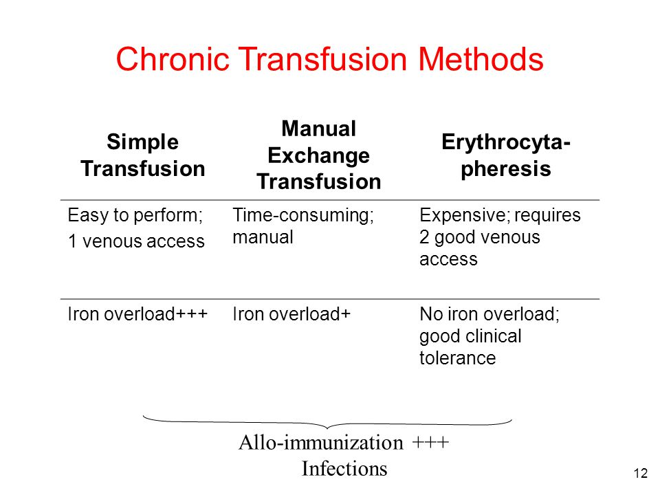 12 Simple Transfusion Manual Exchange Transfusion Erythrocyta- pheresis Easy to perform; 1 venous access Time-consuming; manual Expensive; requires 2 good venous access Iron overload+++Iron overload+No iron overload; good clinical tolerance Allo-immunization +++ Infections Chronic Transfusion Methods