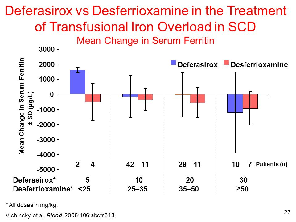 27 -5000 -4000 -3000 -2000 -1000 0 1000 2000 3000 Mean Change in Serum Ferritin ± SD (µg/L) DesferrioxamineDeferasirox 241142 11 10 29 7 Patients (n) Deferasirox* 5 10 20 30 Desferrioxamine* <25 25–35 35–50 ≥50 Deferasirox vs Desferrioxamine in the Treatment of Transfusional Iron Overload in SCD Mean Change in Serum Ferritin * All doses in mg/kg.