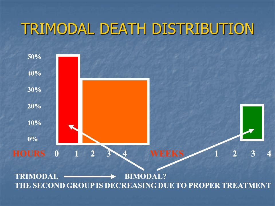 TRIMODAL DEATH DISTRIBUTION 50% 40% 30% 20% 10% 0% HOURS 0 1 2 34WEEKS 12 3 4 TRIMODALBIMODAL.
