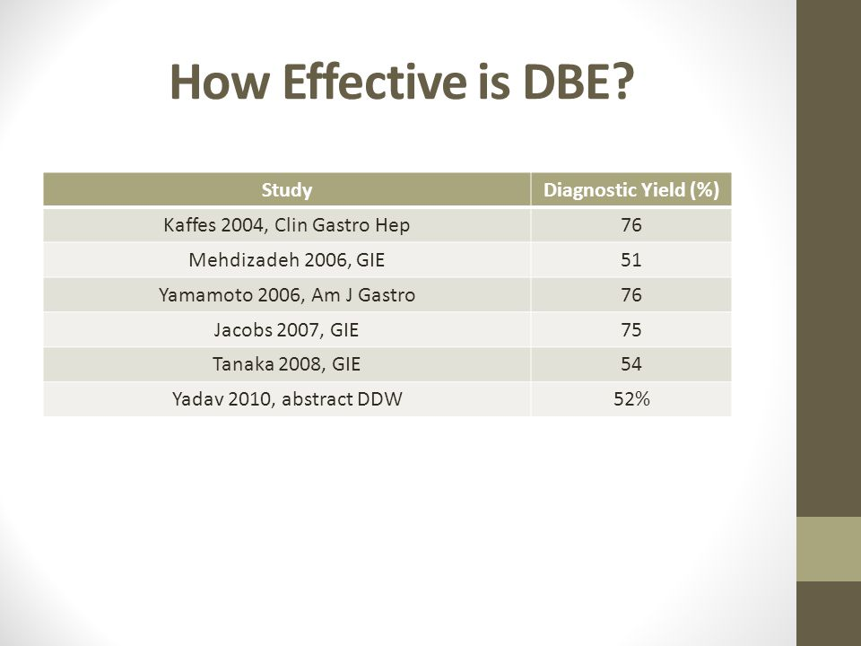 How Effective is DBE? StudyDiagnostic Yield (%) Kaffes 2004, Clin Gastro Hep76 Mehdizadeh 2006, GIE51 Yamamoto 2006, Am J Gastro76 Jacobs 2007, GIE75