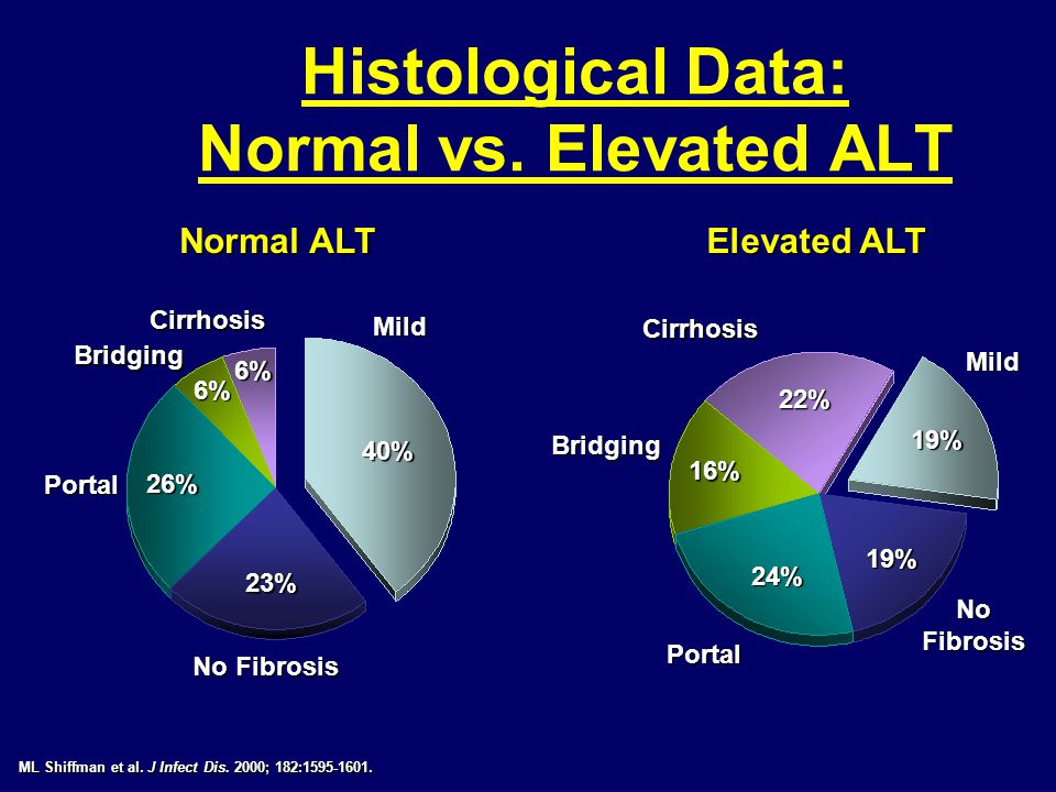 Histological Data: Normal vs. Elevated ALT Normal ALT ML Shiffman et al.