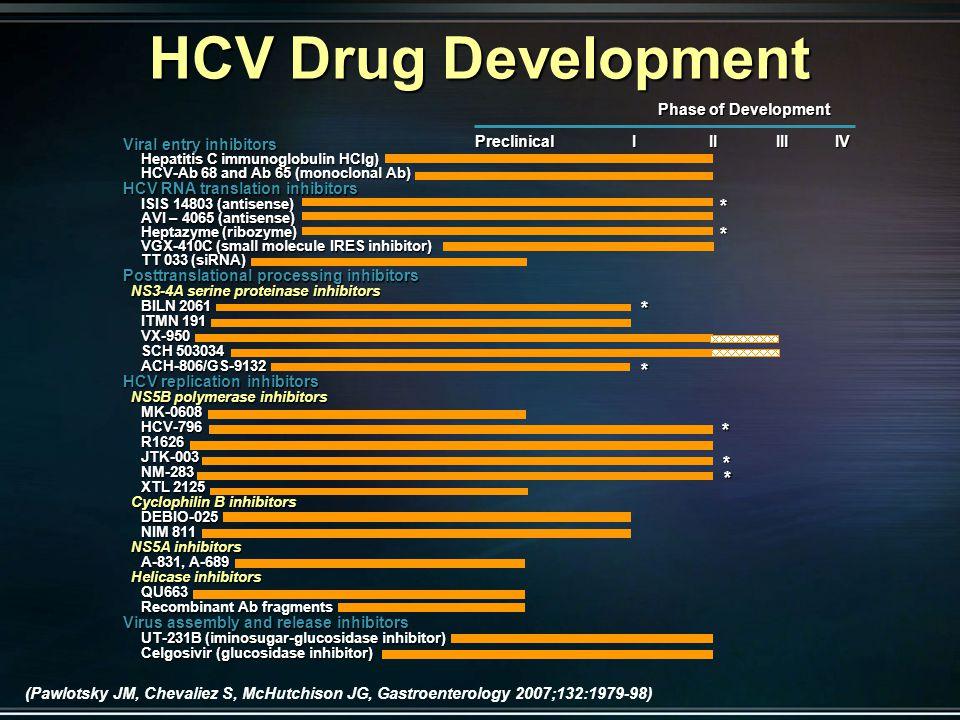 Viral entry inhibitors Hepatitis C immunoglobulin HCIg) HCV-Ab 68 and Ab 65 (monoclonal Ab) HCV RNA translation inhibitors ISIS 14803 (antisense) AVI – 4065 (antisense) Heptazyme (ribozyme) VGX-410C (small molecule IRES inhibitor) TT 033 (siRNA) Posttranslational processing inhibitors NS3-4A serine proteinase inhibitors NS3-4A serine proteinase inhibitors BILN 2061 ITMN 191 VX-950 SCH 503034 ACH-806/GS-9132 HCV replication inhibitors NS5B polymerase inhibitors NS5B polymerase inhibitorsMK-0608HCV-796R1626JTK-003NM-283 XTL 2125 Cyclophilin B inhibitors Cyclophilin B inhibitorsDEBIO-025 NIM 811 NS5A inhibitors NS5A inhibitors A-831, A-689 Helicase inhibitors Helicase inhibitorsQU663 Recombinant Ab fragments Virus assembly and release inhibitors UT-231B (iminosugar-glucosidase inhibitor) Celgosivir (glucosidase inhibitor) Phase of Development * * * * PreclinicalIIIIIIIV * * * HCV Drug Development (Pawlotsky JM, Chevaliez S, McHutchison JG, Gastroenterology 2007;132:1979-98)