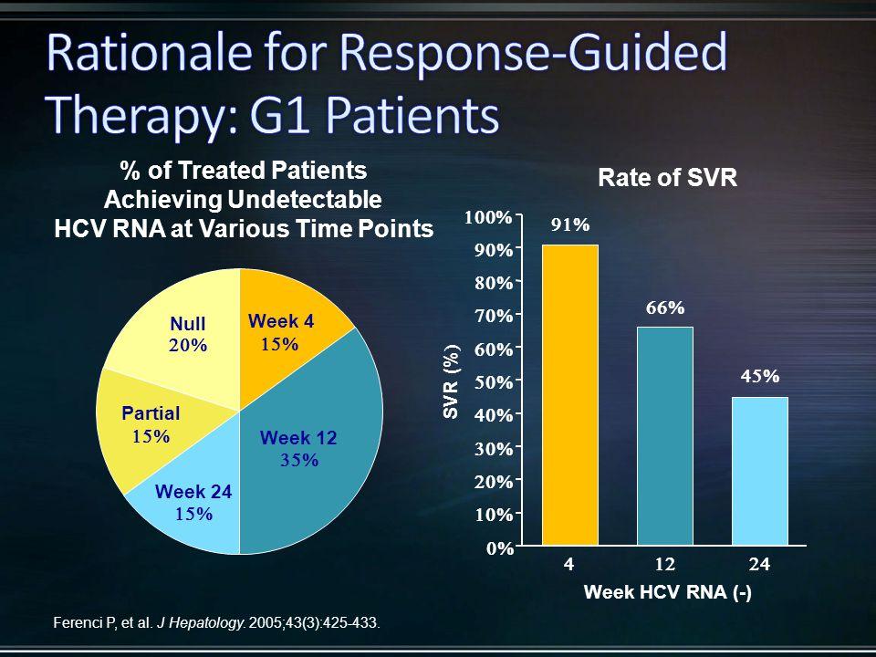 Week 4  Week 12  Week 24  Partial  Null                 Week HCV RNA (-) SVR (%  Ferenci P, et al.