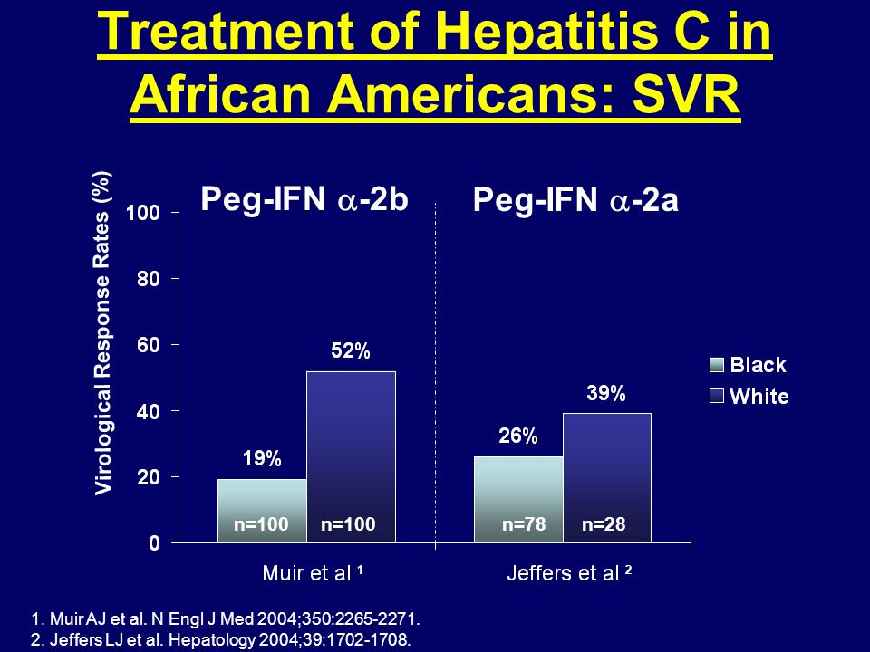 Treatment of Hepatitis C in African Americans: SVR Virological Response Rates (%) 1.