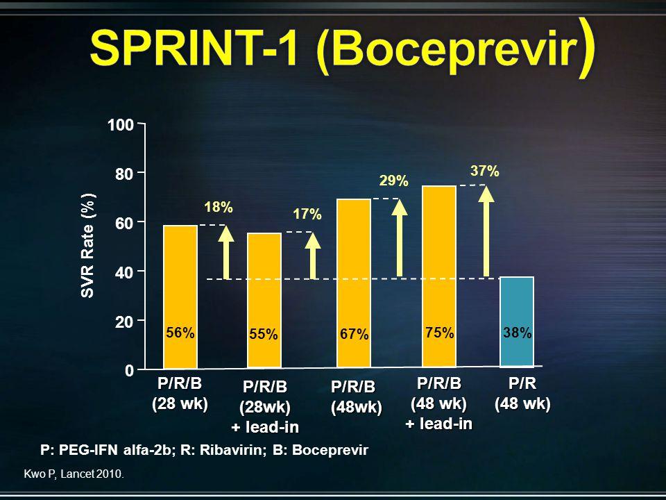 0 20 40 60 80 100 56%75%38% P/R/B (28 wk) P/R/B (48 wk) + lead-in P/R (48 wk) 37% 18% 67%55% P/R/B(28wk) + lead-in P/R/B(48wk) 29% 17% Kwo P, Lancet 2010.