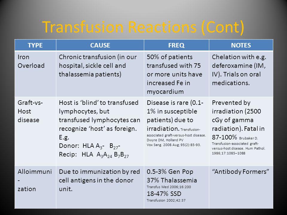 Transfusion Reactions (Cont) TYPECAUSEFREQNOTES Iron Overload Chronic transfusion (in our hospital, sickle cell and thalassemia patients) 50% of patients transfused with 75 or more units have increased Fe in myocardium Chelation with e.g.