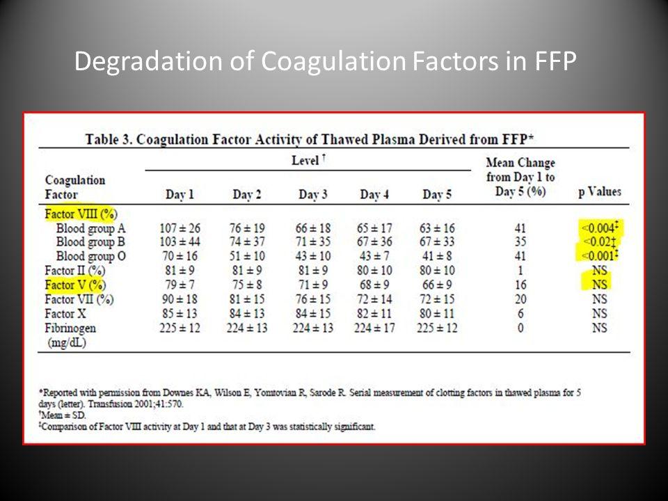 Degradation of Coagulation Factors in FFP