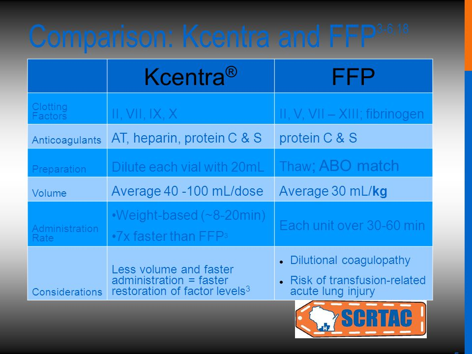 5 Comparison: Kcentra and FFP 3-6,18 Kcentra ® FFP Clotting Factors II, VII, IX, XII, V, VII – XIII; fibrinogen Anticoagulants AT, heparin, protein C