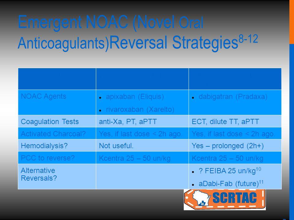 7 Emergent NOAC (Novel Oral Anticoagulants) Reversal Strategies 8-12 NOAC Drug Class Factor Xa InhibitorsDirect Thrombin (IIa) Inhibitor NOAC Agents a