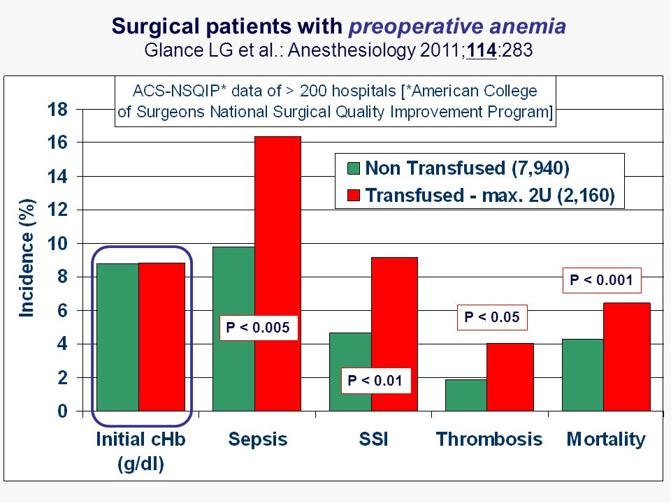 Surgical patients with preoperative anemia Glance LG et al.: Anesthesiology 2011;114:283 P < 0.005 P < 0.01 P < 0.001 P < 0.05