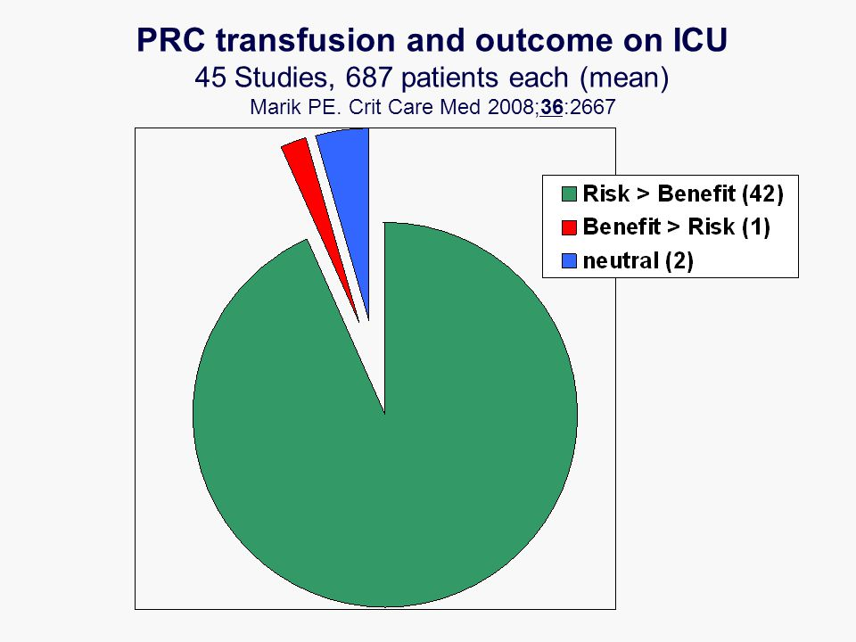 PRC transfusion and outcome on ICU 45 Studies, 687 patients each (mean) Marik PE. Crit Care Med 2008;36:2667