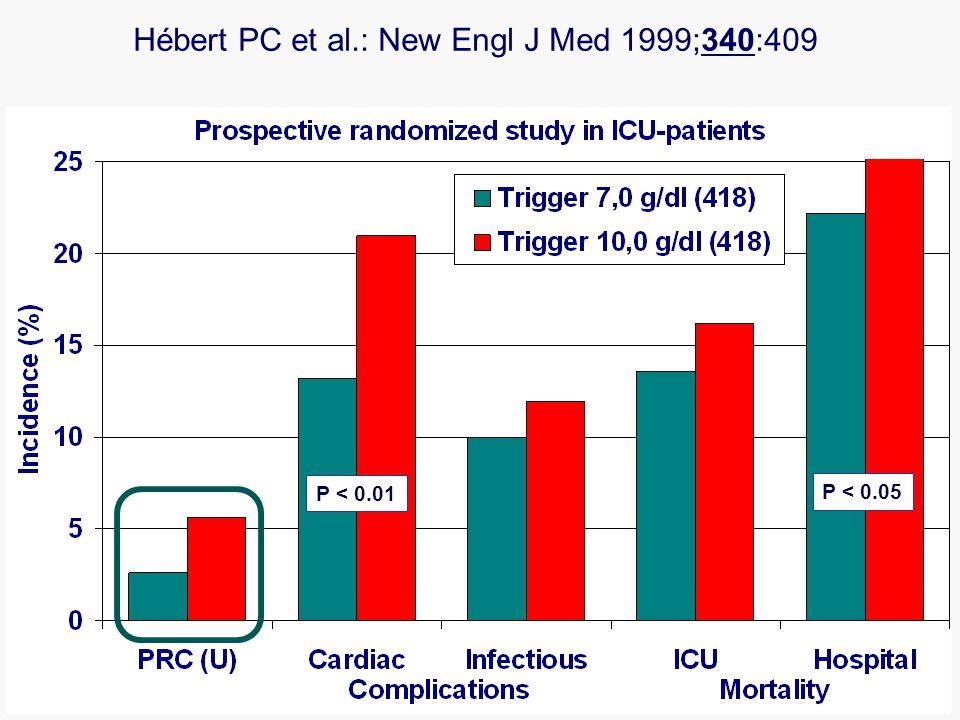 Hébert PC et al.: New Engl J Med 1999;340:409 P < 0.05 P < 0.01