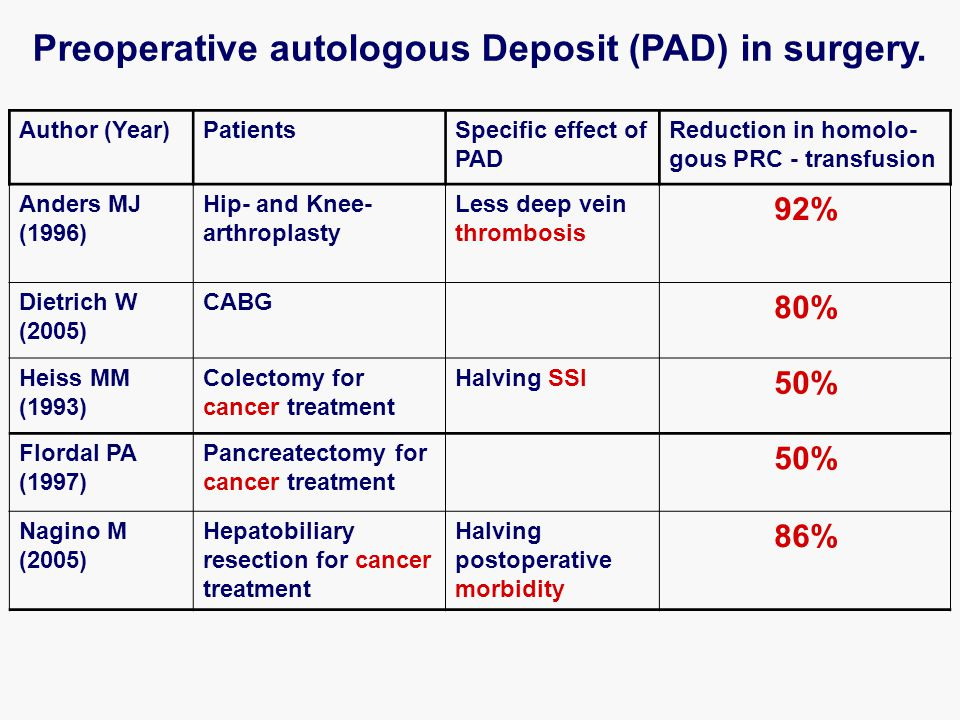 Author (Year)PatientsSpecific effect of PAD Reduction in homolo- gous PRC - transfusion Anders MJ (1996) Hip- and Knee- arthroplasty Less deep vein thrombosis 92% Dietrich W (2005) CABG 80% Heiss MM (1993) Colectomy for cancer treatment Halving SSI 50% Flordal PA (1997) Pancreatectomy for cancer treatment 50% Nagino M (2005) Hepatobiliary resection for cancer treatment Halving postoperative morbidity 86% Preoperative autologous Deposit (PAD) in surgery.