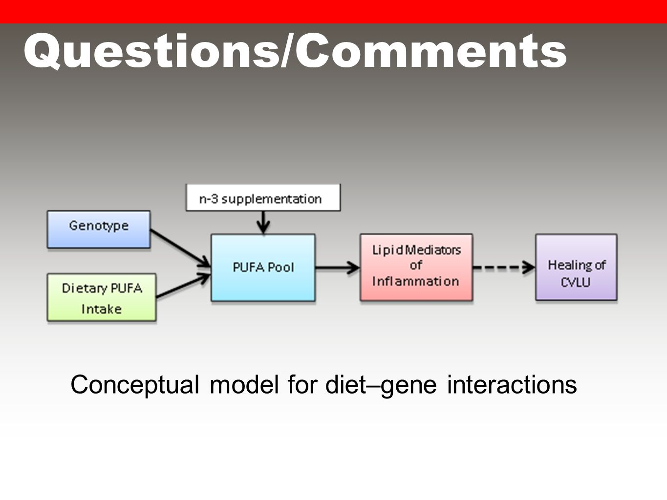 Questions/Comments Conceptual model for diet–gene interactions