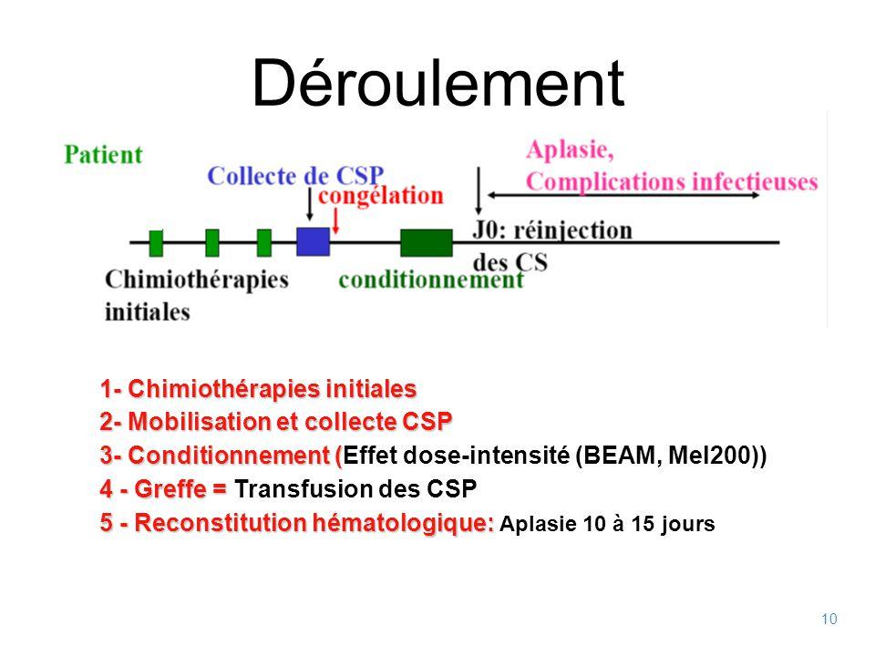 10 Déroulement 1- Chimiothérapies initiales 2- Mobilisation et collecte CSP 3- Conditionnement ( 3- Conditionnement (Effet dose-intensité (BEAM, Mel200)) 4 - Greffe = 4 - Greffe = Transfusion des CSP 5 - Reconstitution hématologique: 5 - Reconstitution hématologique: Aplasie 10 à 15 jours