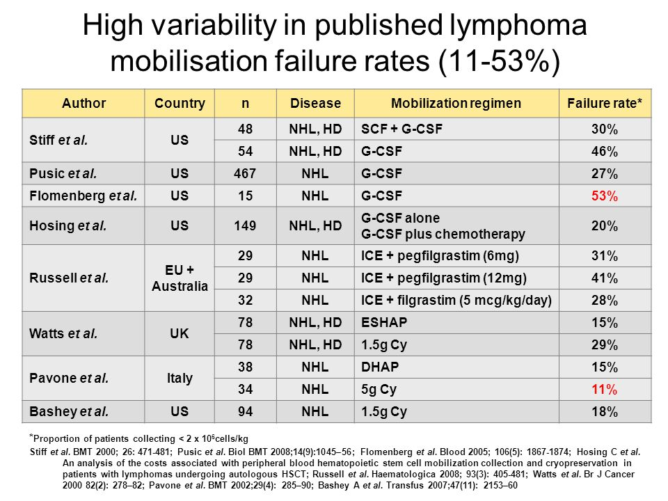 High variability in published lymphoma mobilisation failure rates (11-53%) AuthorCountrynDiseaseMobilization regimenFailure rate* Stiff et al.US 48NHL, HDSCF + G-CSF30% 54NHL, HDG-CSF46% Pusic et al.US467NHLG-CSF27% Flomenberg et al.US15NHLG-CSF53% Hosing et al.US149NHL, HD G-CSF alone G-CSF plus chemotherapy 20% Russell et al.