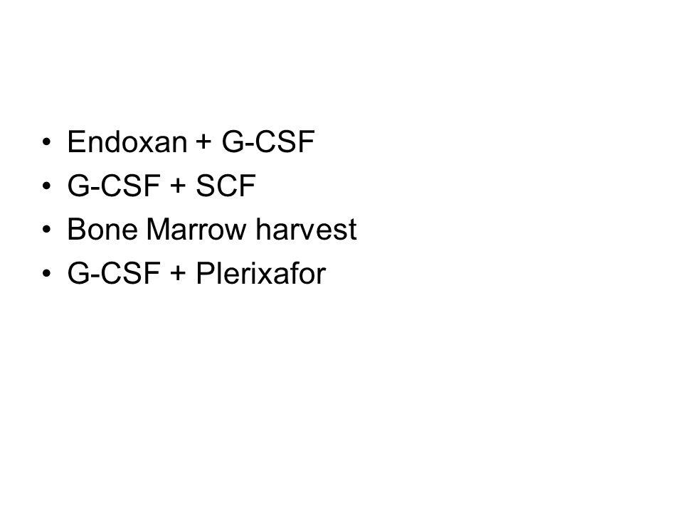 Endoxan + G-CSF G-CSF + SCF Bone Marrow harvest G-CSF + Plerixafor